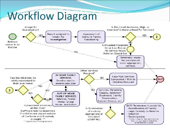 Workflow Diagram 6
