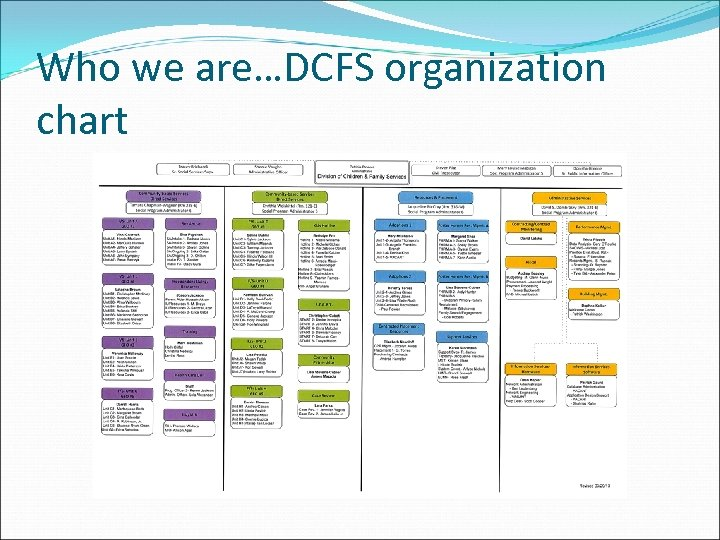 Who we are…DCFS organization chart