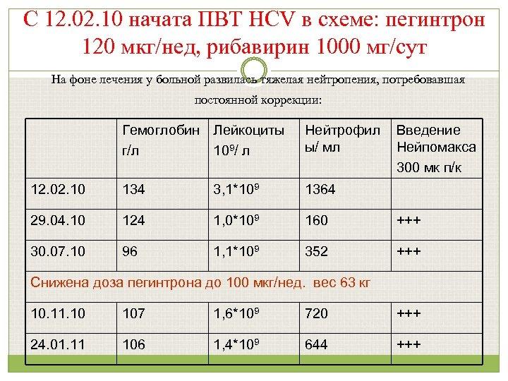 С 12. 02. 10 начата ПВТ HCV в схеме: пегинтрон 120 мкг/нед, рибавирин 1000