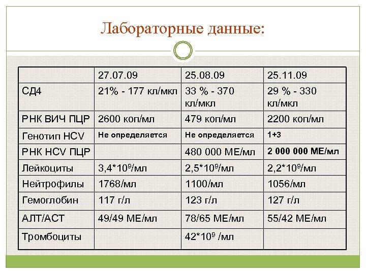 Лабораторные данные: 27. 09 СД 4 21% - 177 кл/мкл 33 % - 370