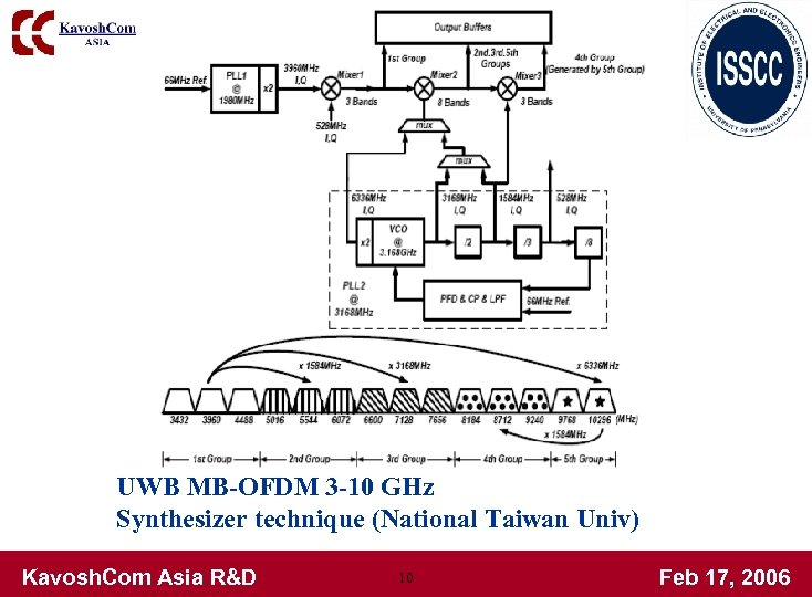 UWB MB-OFDM 3 -10 GHz Synthesizer technique (National Taiwan Univ) Kavosh. Com Asia R&D