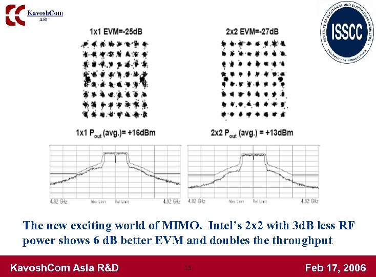 The new exciting world of MIMO. Intel's 2 x 2 with 3 d. B