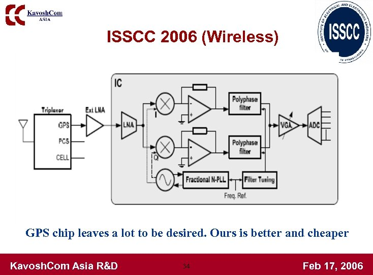 ISSCC 2006 (Wireless) GPS chip leaves a lot to be desired. Ours is better