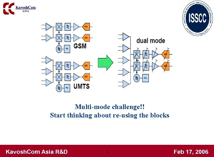 Multi-mode challenge!! Start thinking about re-using the blocks Kavosh. Com Asia R&D 4 Feb