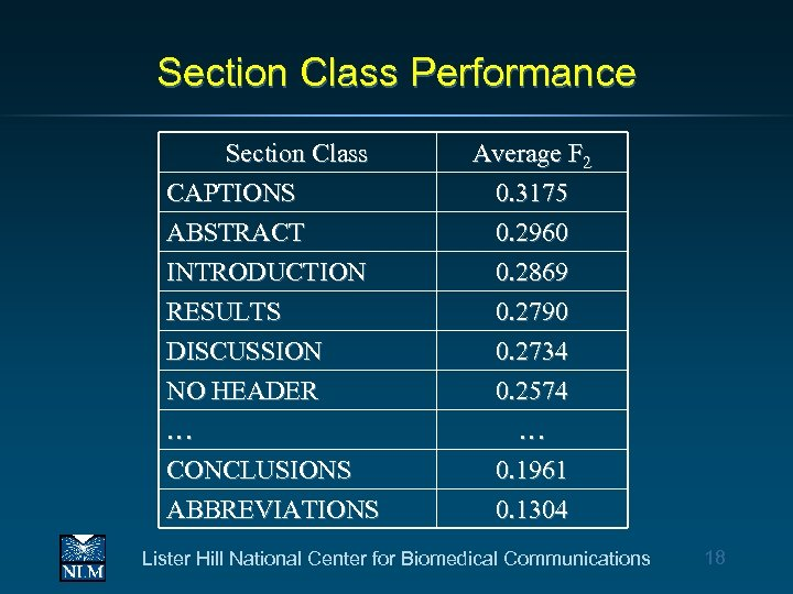 Section Class Performance Section Class CAPTIONS ABSTRACT INTRODUCTION Average F 2 0. 3175 0.
