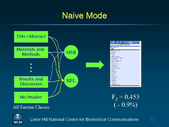 Naive Mode Title+Abstract Materials and Methods MMI Results and Discussion REL No Header All