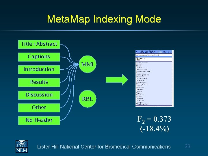 Meta. Map Indexing Mode Title+Abstract Captions Introduction MMI Results Discussion REL Other No Header