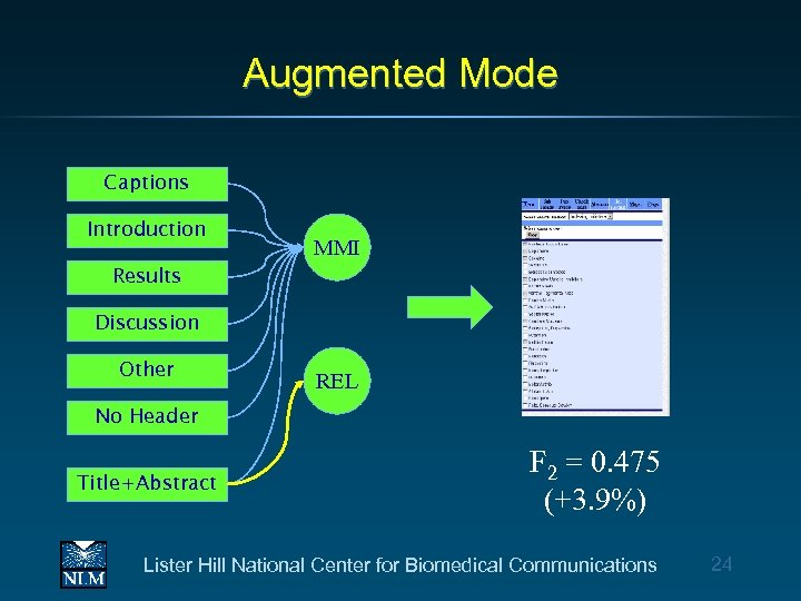 Augmented Mode Captions Introduction MMI Results Discussion Other REL No Header Title+Abstract F 2
