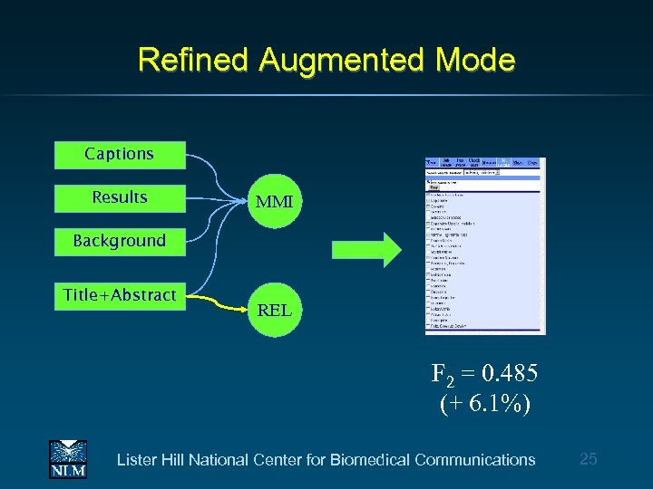 Refined Augmented Mode Captions Results MMI Background Title+Abstract REL F 2 = 0. 485
