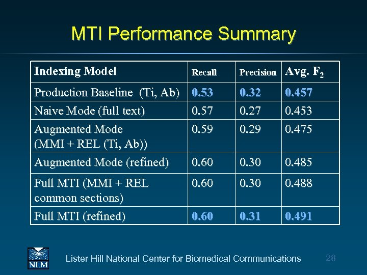 MTI Performance Summary Indexing Model Recall Precision Avg. F 2 Production Baseline (Ti, Ab)