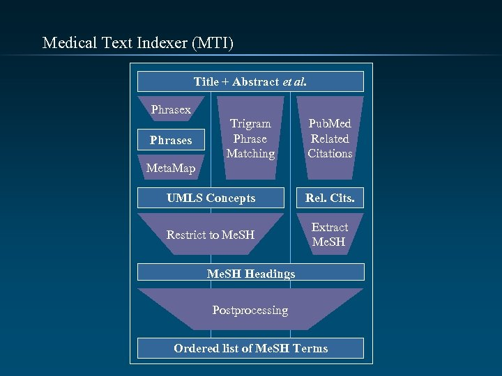 Medical Text Indexer (MTI) Title + Abstract et al. Phrasex Phrases Trigram Phrase Matching