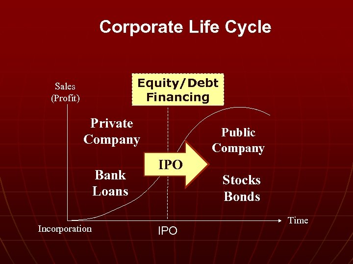 Corporate Life Cycle Equity/Debt Financing Sales (Profit) Private Company Bank Loans Incorporation Public Company