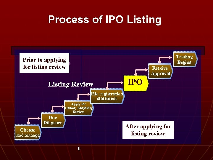 Process of IPO Listing Trading Begins Prior to applying for listing review Receive Approval
