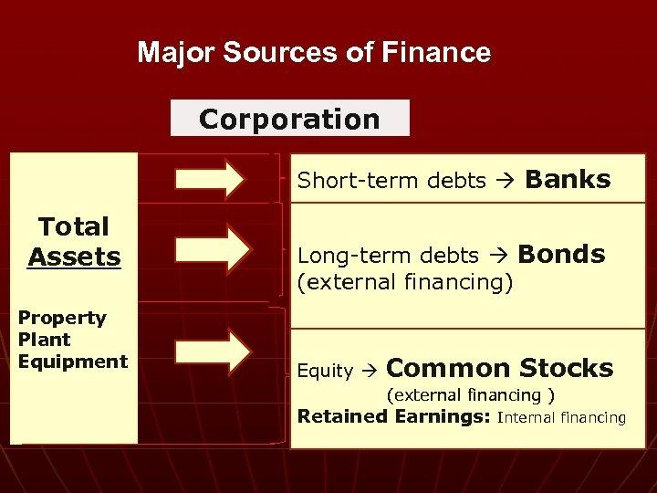Major Sources of Finance Corporation Short-term debts Banks Total Assets Property Plant Equipment Long-term