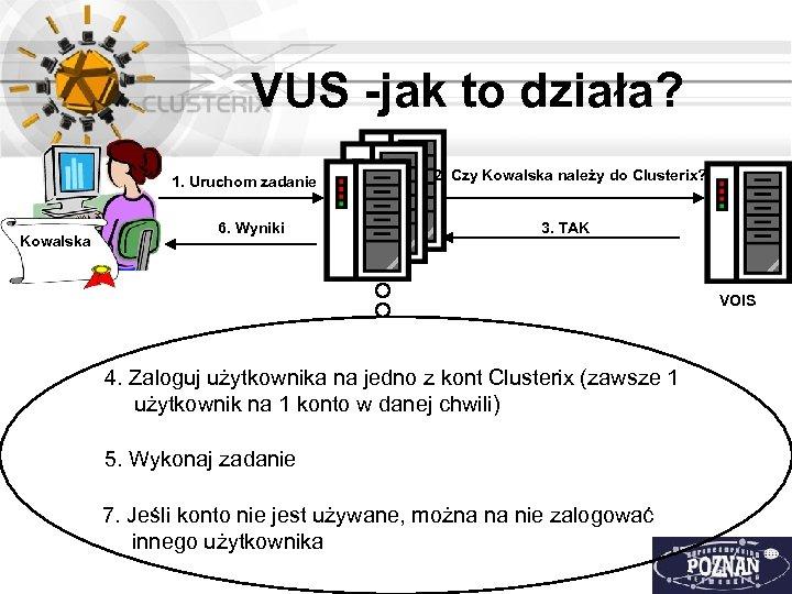 VUS -jak to działa? 1. Uruchom zadanie Kowalska 6. Wyniki 2. Czy Kowalska należy