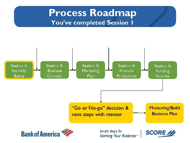 Process Roadmap You've completed Session 1: Start-Up Basics Session 2: Business Concept Session 3: