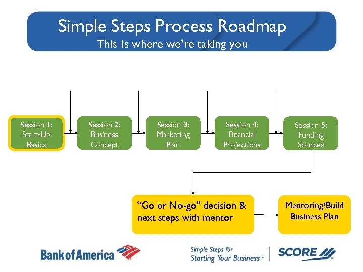 Simple Steps Process Roadmap This is where we're taking you Session 1: Start-Up Basics