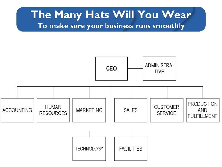 The Many Hats Will You Wear To make sure your business runs smoothly
