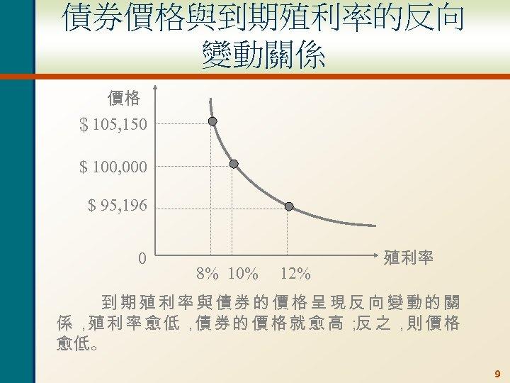 債券價格與到期殖利率的反向 變動關係 價格 $105, 150 $ 100, 000 $ 95, 196 0 8% 10%