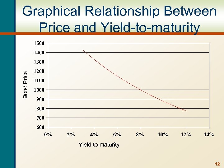 Bond Price Graphical Relationship Between Price and Yield-to-maturity 12