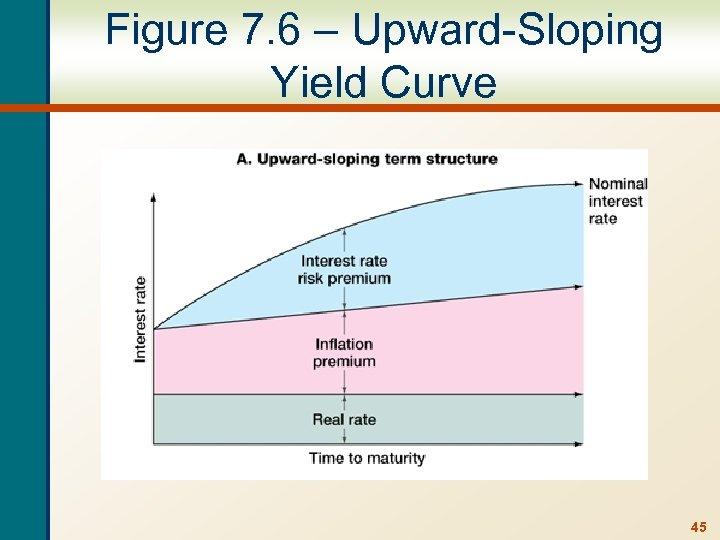 Figure 7. 6 – Upward-Sloping Yield Curve 45