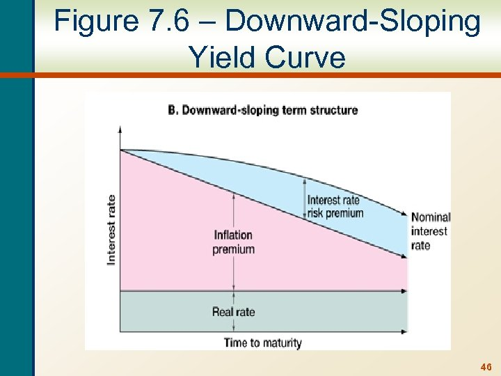 Figure 7. 6 – Downward-Sloping Yield Curve 46