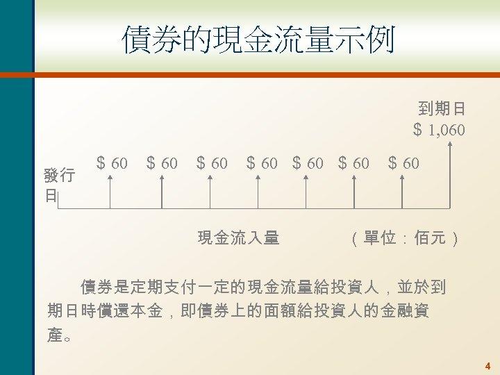 債券的現金流量示例 到期日 $ 1, 060 發行 日 $ 60 $ 60 現金流入量 (單位:佰元)   債券是定期支付一定的現金流量給投資人,並於到