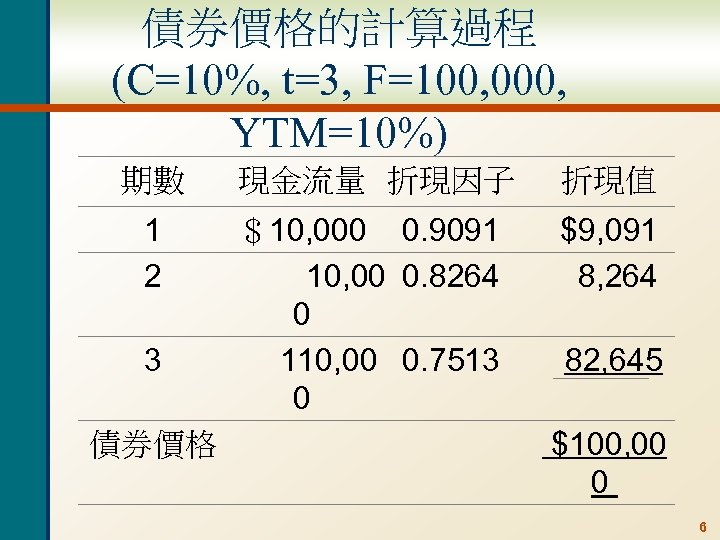 債券價格的計算過程 (C=10%, t=3, F=100, 000, YTM=10%) 期數 現金流量 折現因子 折現值 1 2 $10, 000