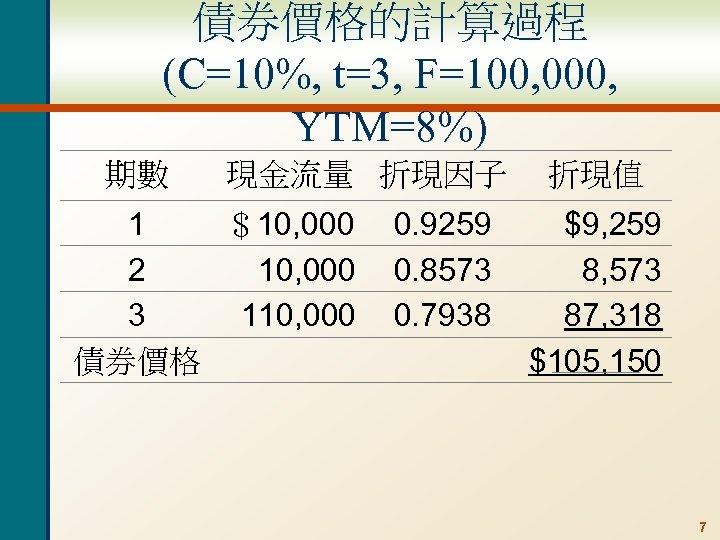 債券價格的計算過程 (C=10%, t=3, F=100, 000, YTM=8%) 期數 現金流量 折現因子 $10, 000 1 2 10,
