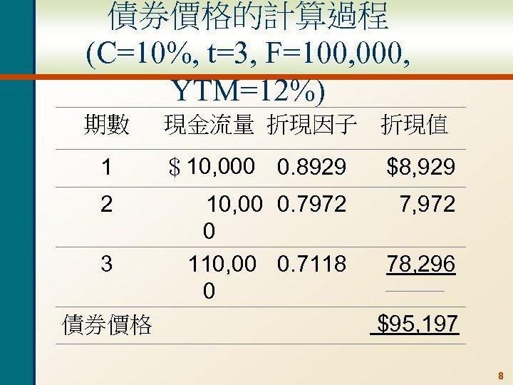 債券價格的計算過程 (C=10%, t=3, F=100, 000, YTM=12%) 期數 現金流量 折現因子 折現值 1 $10, 000 0.