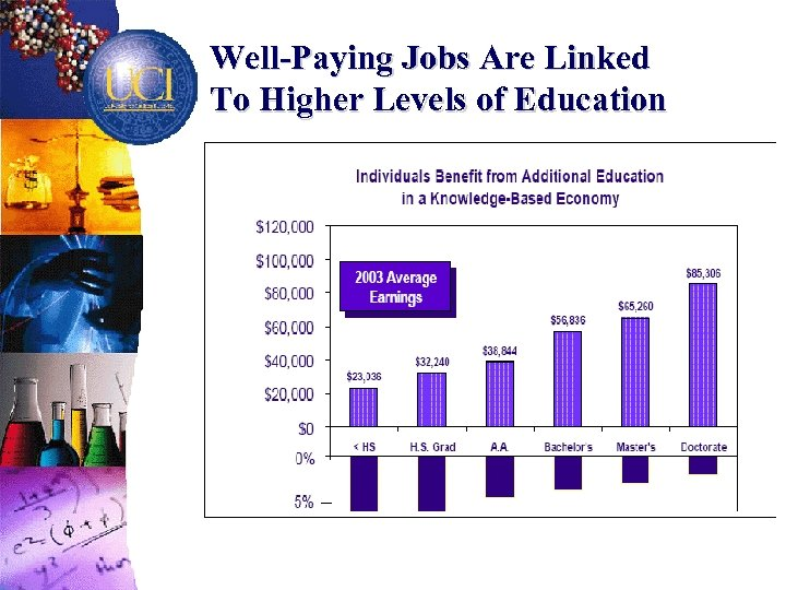 Well-Paying Jobs Are Linked To Higher Levels of Education · With the shift to