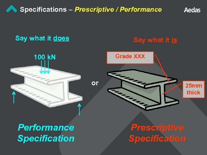 Specifications – Prescriptive / Performance Say what it does Say what it is Grade