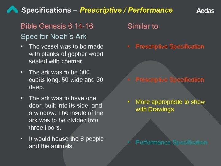 Specifications – Prescriptive / Performance Bible Genesis 6: 14 -16: Spec for Noah's Ark