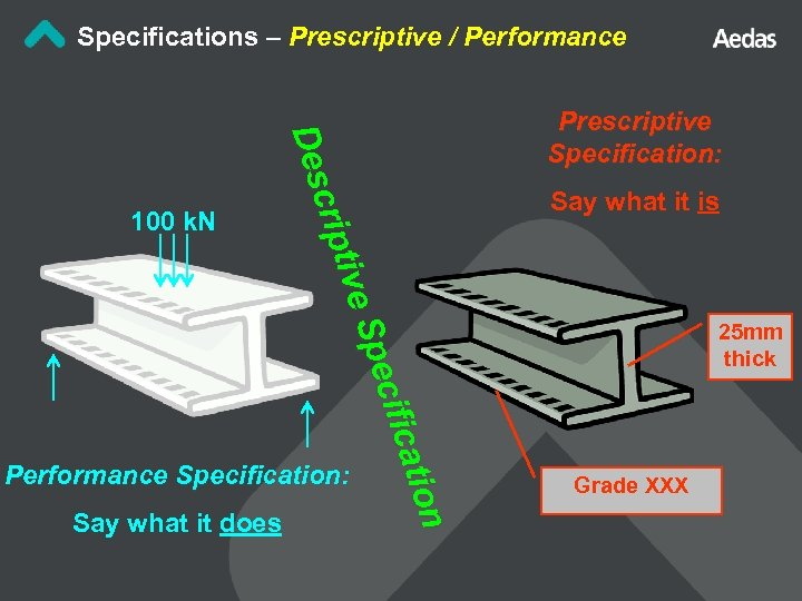Specifications – Prescriptive / Performance n n atio cific Spe tive crip Des 100