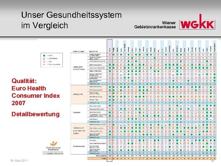 Unser Gesundheitssystem im Vergleich Qualität: Euro Health Consumer Index 2007 Detailbewertung 16. Mai 2011