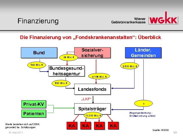 """Finanzierung Die Finanzierung von """"Fondskrankenanstalten"""": Überblick Bund 84 Mio. € 543 Mio. € Sozialversicherung"""
