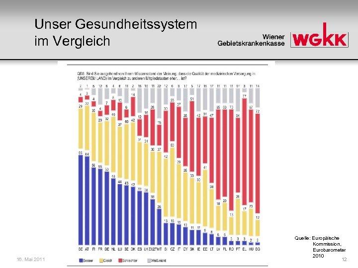 Unser Gesundheitssystem im Vergleich 16. Mai 2011 Quelle: Europäische Kommission, Eurobarometer 2010 12