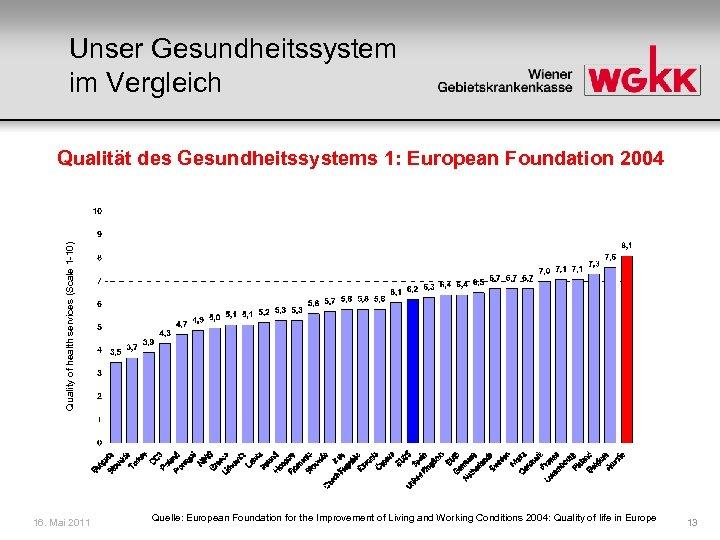 Unser Gesundheitssystem im Vergleich Quality of health services (Scale 1 -10) Qualität des Gesundheitssystems