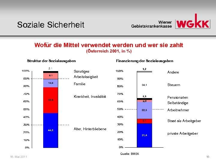 Soziale Sicherheit Wofür die Mittel verwendet werden und wer sie zahlt (Österreich 2001, in