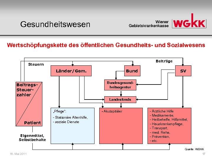Gesundheitswesen Wertschöpfungskette des öffentlichen Gesundheits- und Sozialwesens Beiträge Steuern Länder/Gem. Bund SV Bundesgesundheitsagentur Beitrags.