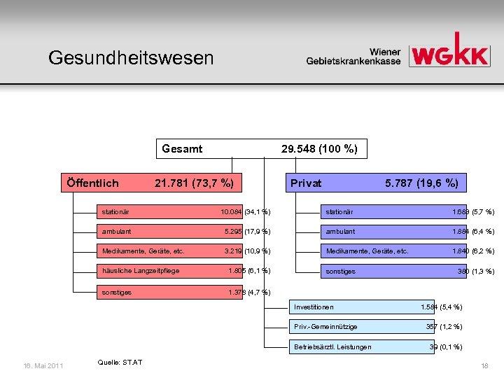 Gesundheitswesen Gesamt Öffentlich 29. 548 (100 %) 21. 781 (73, 7 %) Privat 5.