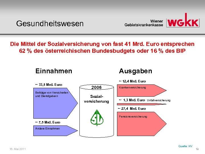 Gesundheitswesen Die Mittel der Sozialversicherung von fast 41 Mrd. Euro entsprechen 62 % des