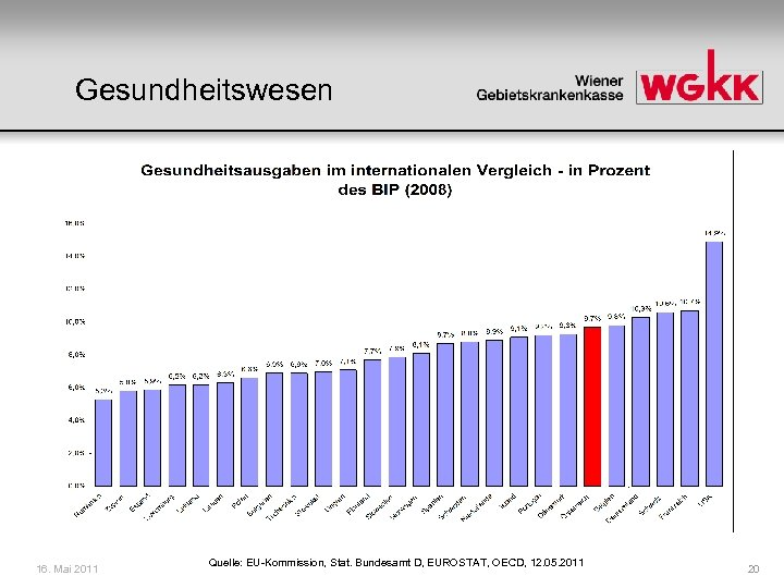 Gesundheitswesen 16. Mai 2011 Quelle: EU-Kommission, Stat. Bundesamt D, EUROSTAT, OECD, 12. 05. 2011