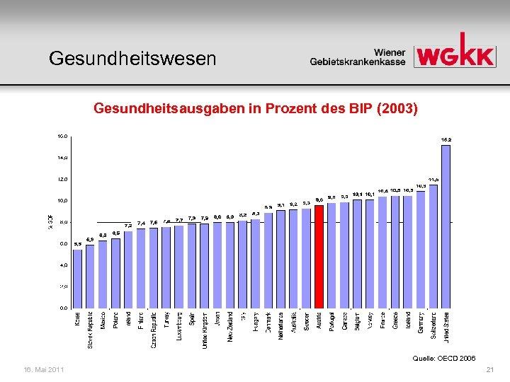Gesundheitswesen Gesundheitsausgaben in Prozent des BIP (2003) Quelle: OECD 2006 16. Mai 2011 21