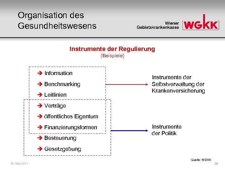 Organisation des Gesundheitswesens Instrumente der Regulierung (Beispiele) Information Benchmarking Leitlinien Instrumente der Selbstverwaltung der