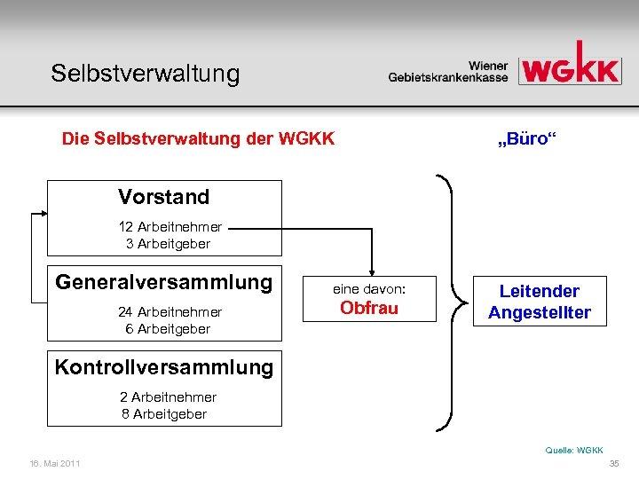 """Selbstverwaltung Die Selbstverwaltung der WGKK """"Büro"""" Vorstand 12 Arbeitnehmer 3 Arbeitgeber Generalversammlung 24 Arbeitnehmer"""