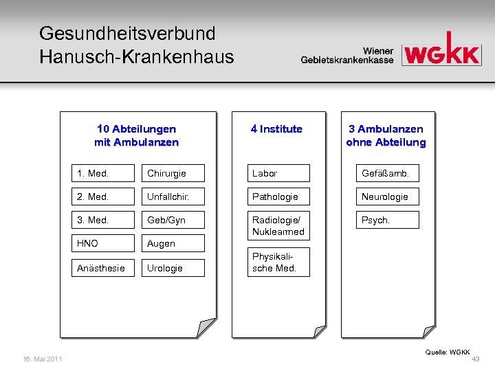 Gesundheitsverbund Hanusch-Krankenhaus 10 Abteilungen mit Ambulanzen 4 Institute 3 Ambulanzen ohne Abteilung 1. Med.