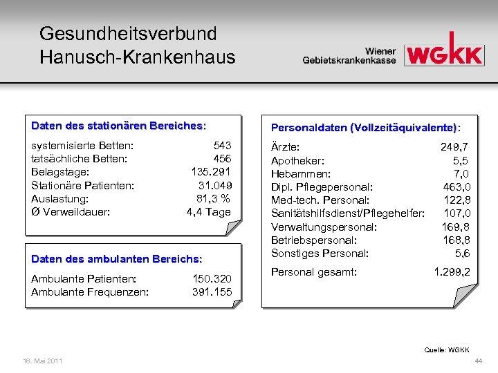 Gesundheitsverbund Hanusch-Krankenhaus Daten des stationären Bereiches: Personaldaten (Vollzeitäquivalente): systemisierte Betten: 543 tatsächliche Betten: 456