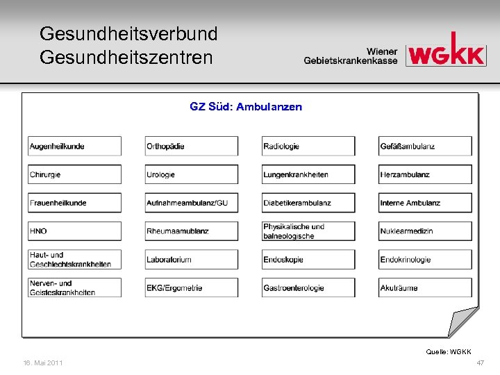 Gesundheitsverbund Gesundheitszentren GZ Süd: Ambulanzen Quelle: WGKK 16. Mai 2011 47