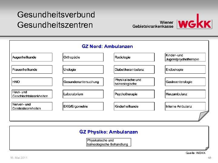 Gesundheitsverbund Gesundheitszentren GZ Nord: Ambulanzen GZ Physiko: Ambulanzen Quelle: WGKK 16. Mai 2011 48